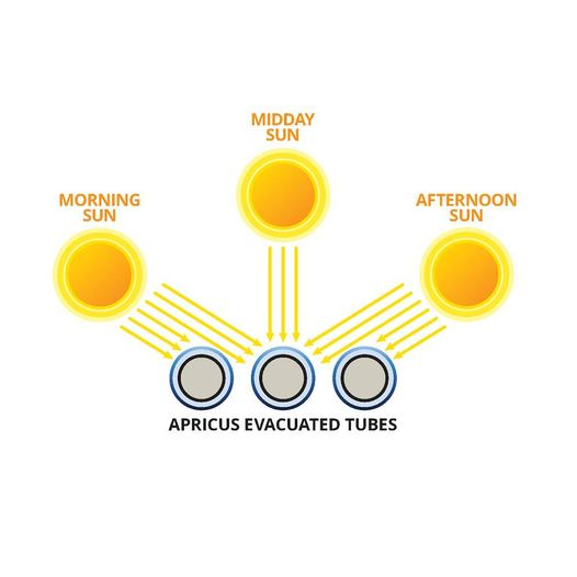 solar hot water tubes diagram
