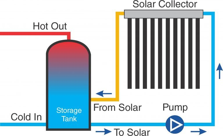 diagram showing how the solar hot water system works