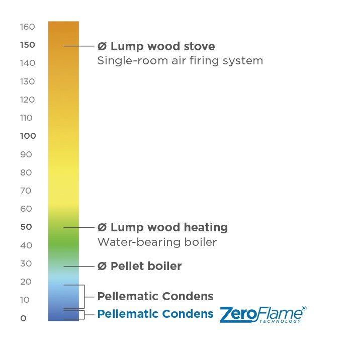 diagram showing particulates polution from pellet boilers